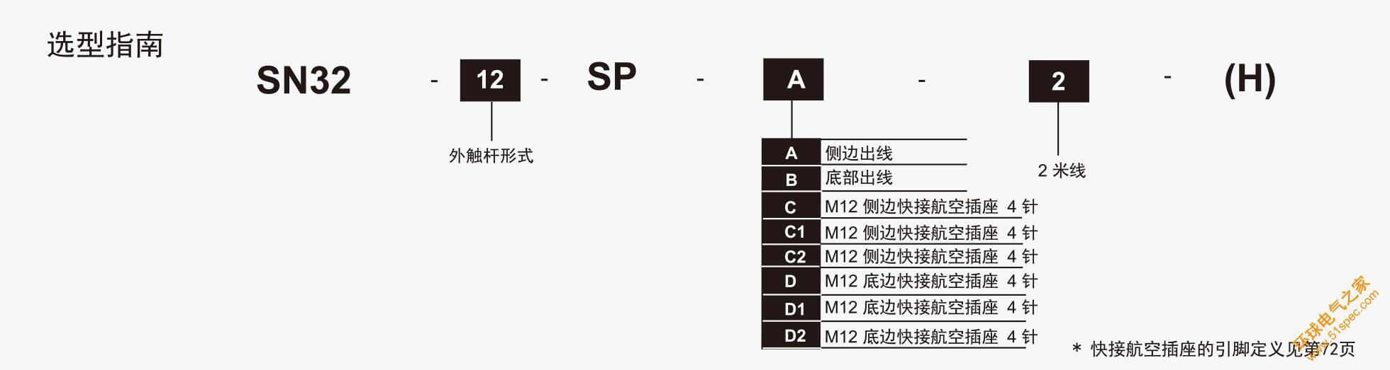 SN32系列选型指南.jpg